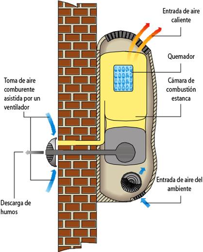 diagrama de instalcion de un calefactor gazelle techno